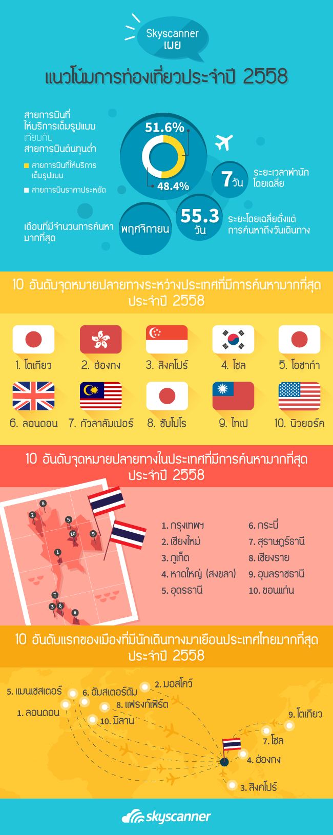 Infographic ผลสรุปการเดินทางท่องเที่ยวที่สำคัญประจำปี 2558 โดย Skyscanner