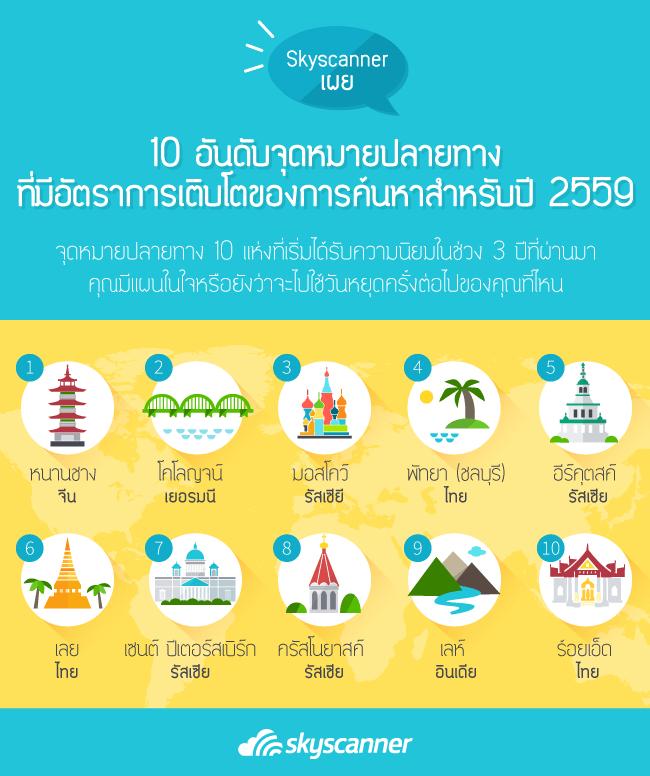 แนวโน้มการเดินทางท่องเที่ยวประจำปี 2559 โดย Skyscanner